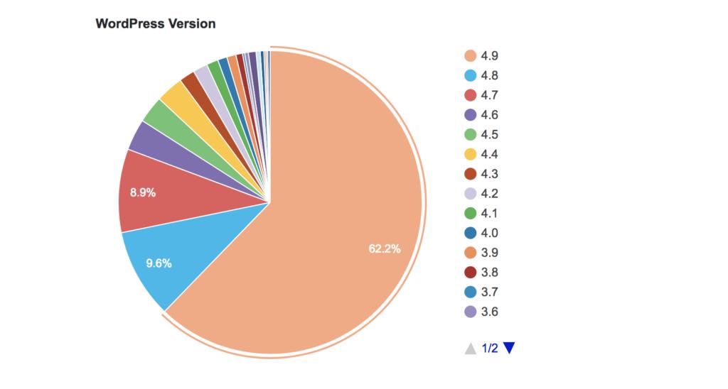 L'usage de WordPress par version - Source : WordPress.org